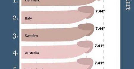 So sánh kích thước dương vật đàn ông trên thế giới